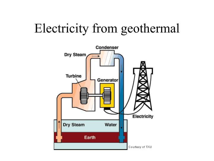 Electricity from geothermal