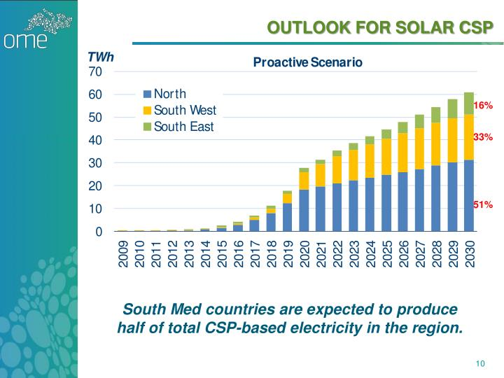 OUTLOOK FOR SOLAR CSP