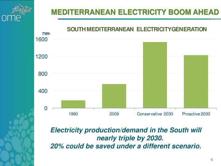 Mediterranean Electricity boom ahead