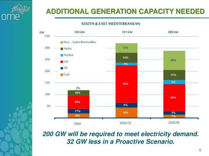 additional generation capacity needed