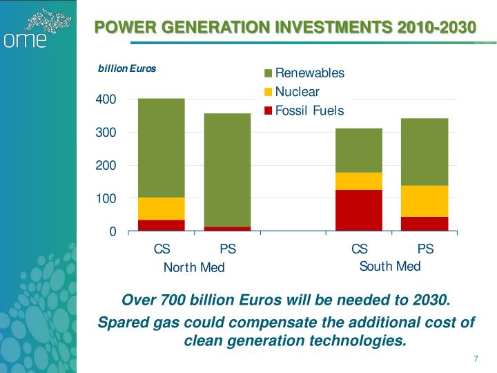 POWER GENERATION INVESTMENTS 2010-2030