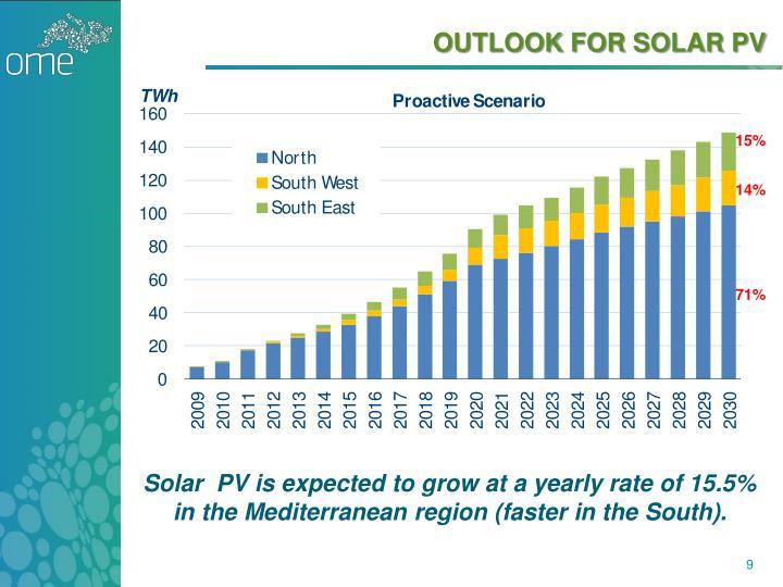 OUTLOOK FOR SOLAR PV