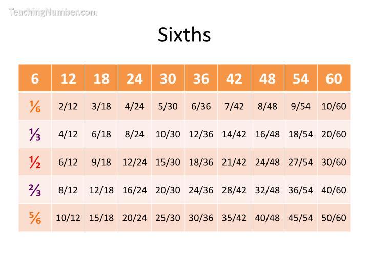 Sixths