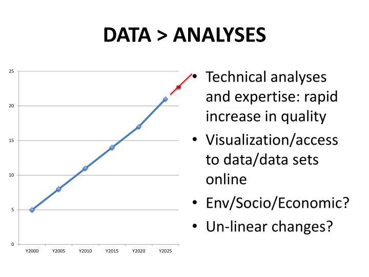 DATA > ANALYSES