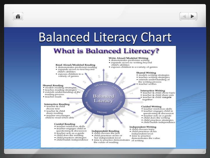 Balanced Literacy Chart