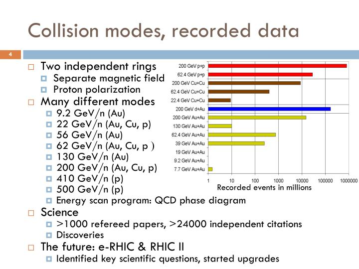 Collision modes, recorded data