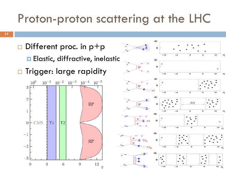 Proton-proton scattering at the LHC