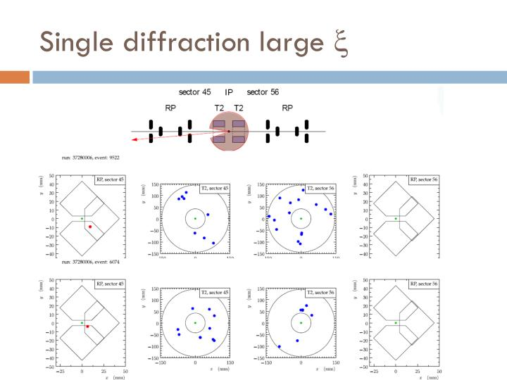 Single diffraction large