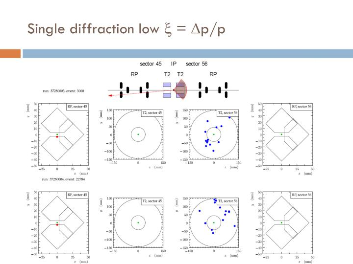 Single diffraction low