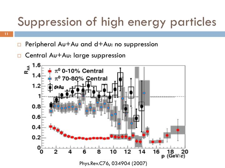 Suppression of high energy particles