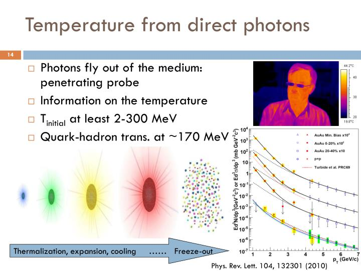 Temperature from direct photons