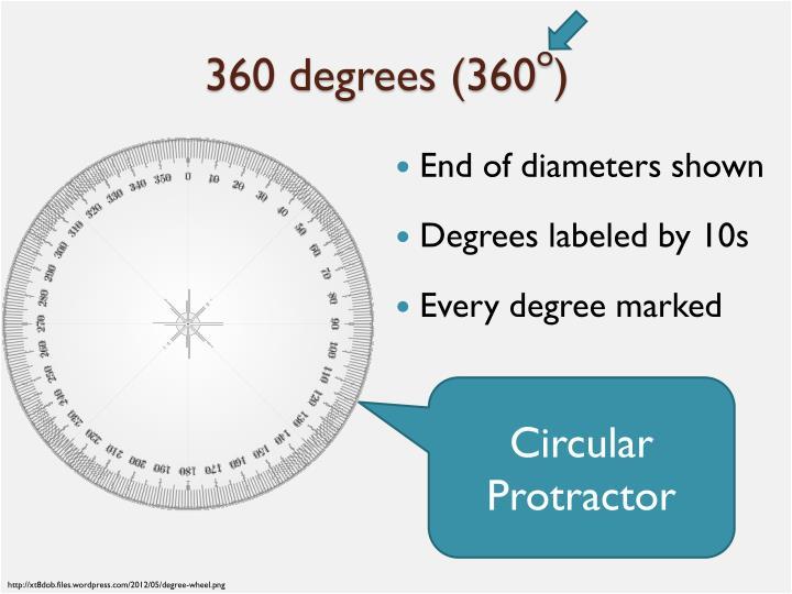 360 degrees (360