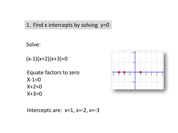 Find x intercepts by solving  y=0