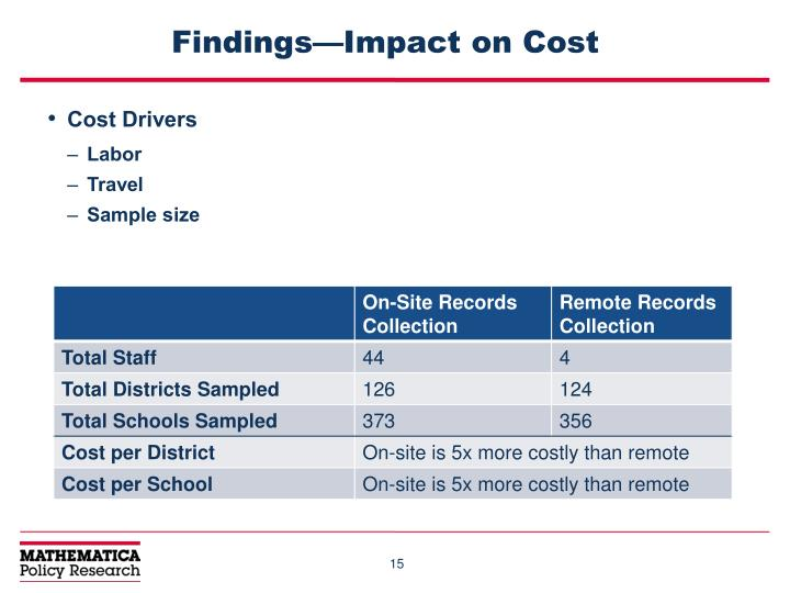 Findings—Impact on Cost