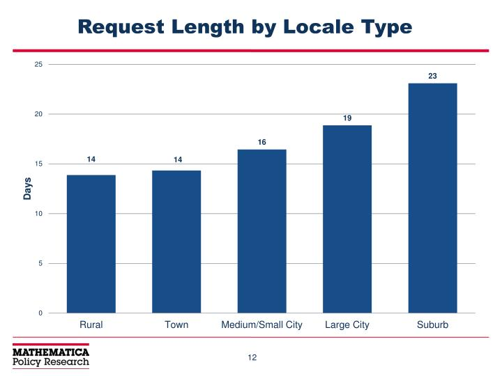 Request Length by Locale Type