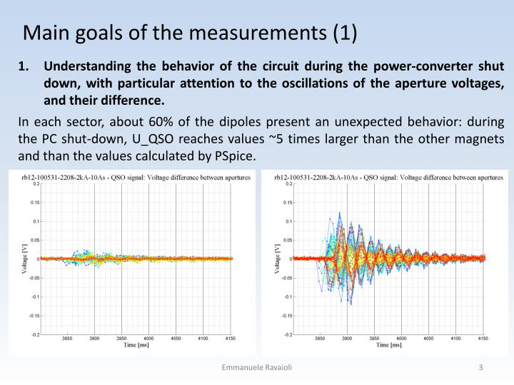 Main goals of the measurements 1