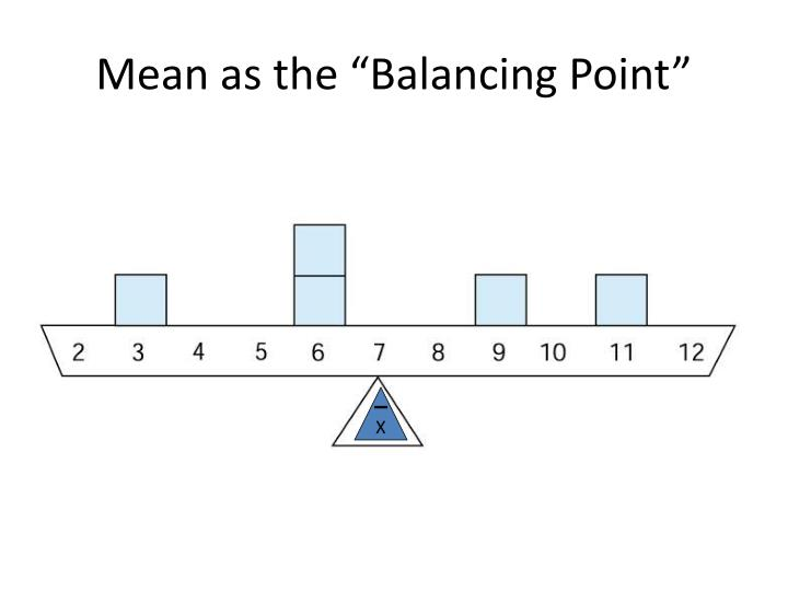 """Mean as the """"Balancing Point"""""""