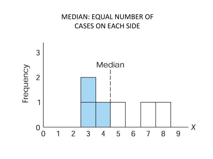 MEDIAN: EQUAL NUMBER OF