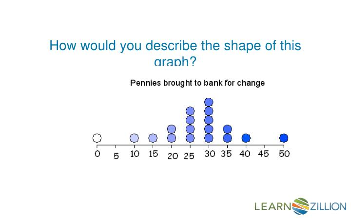 How would you describe the shape of this graph?