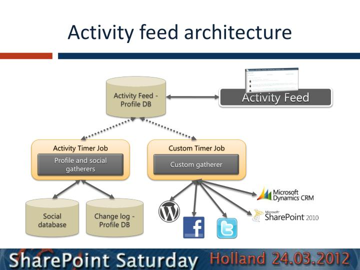 Activity feed architecture