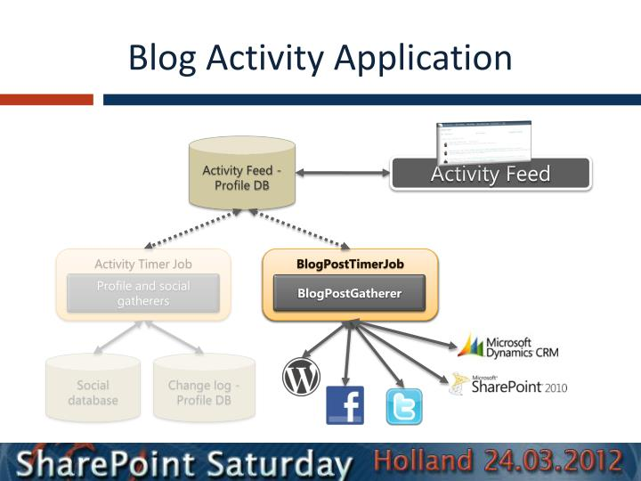 Blog Activity Application