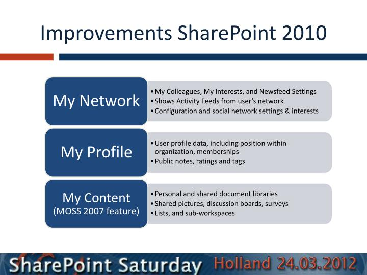 Improvements SharePoint 2010