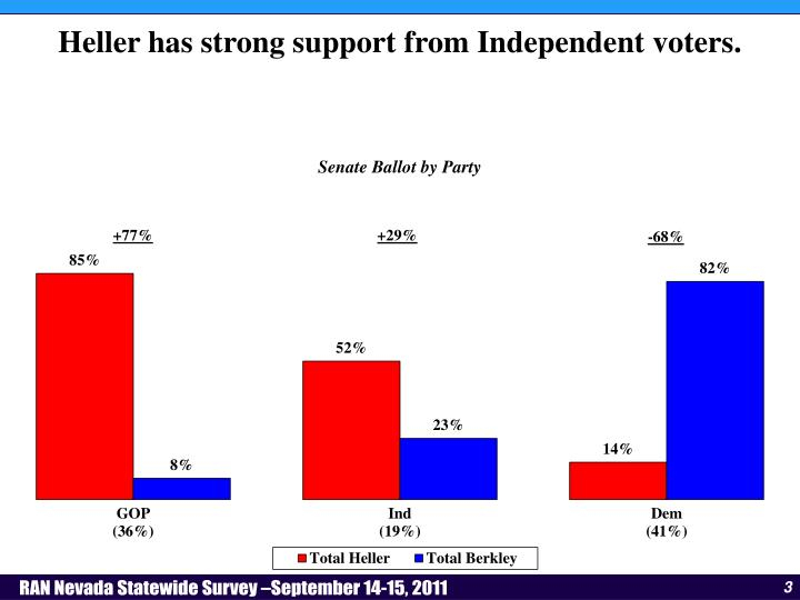 Heller has strong support from Independent voters.