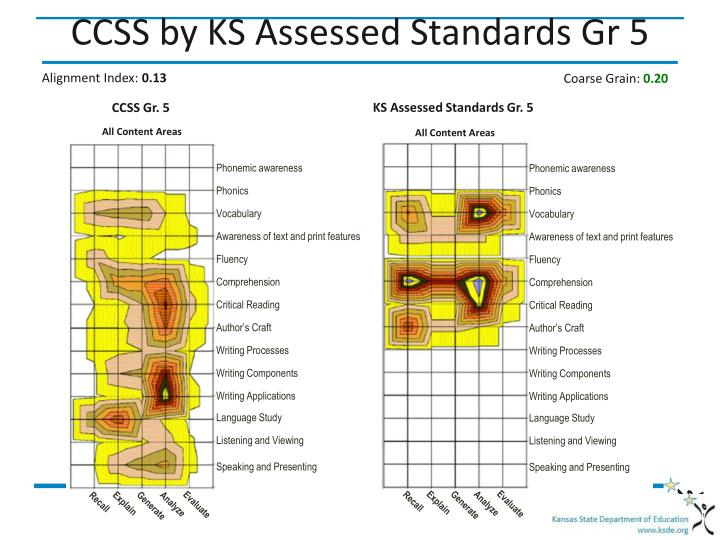 CCSS by KS Assessed Standards