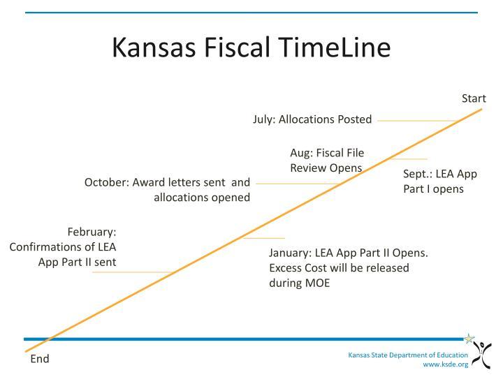 Kansas Fiscal TimeLine