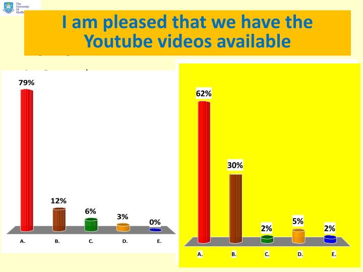 Are the online videos suitable for preparation activities for lectures?