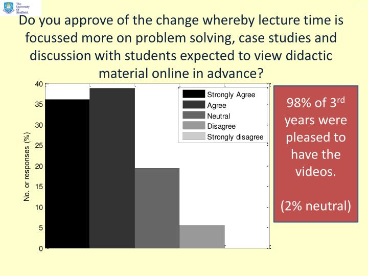 Do you approve of the change whereby lecture time is focussed more on problem solving, case studies and discussion with students expected to view didactic material online in