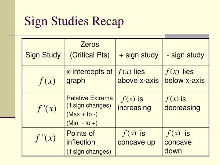 Sign Studies Recap
