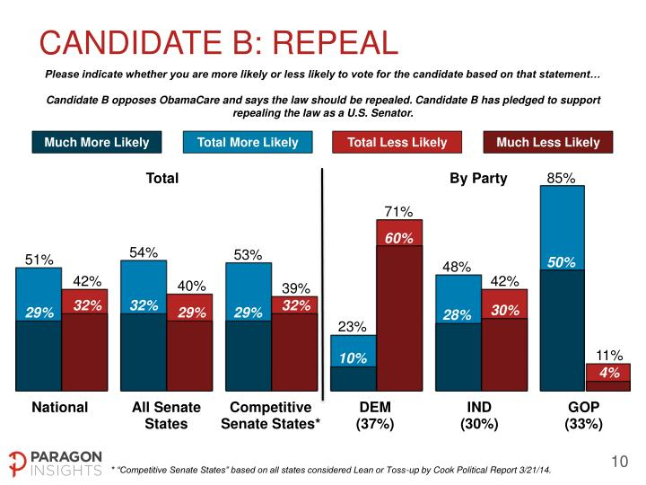 Candidate b: REPEAL