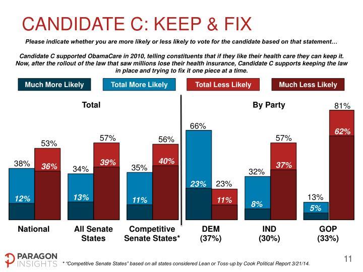Candidate C: KEEP & FIX