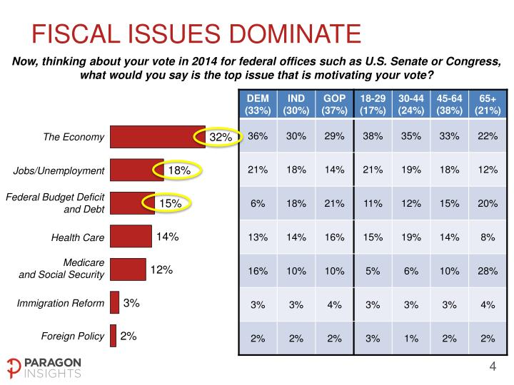 FISCAL ISSUES DOMINATE