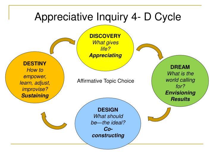 Appreciative Inquiry 4- D Cycle