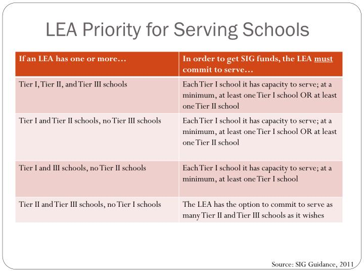 LEA Priority for Serving Schools