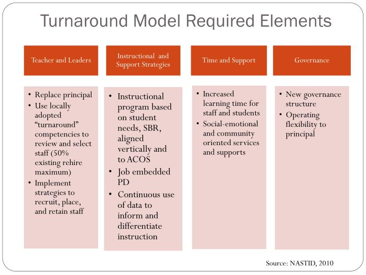 Turnaround Model Required Elements
