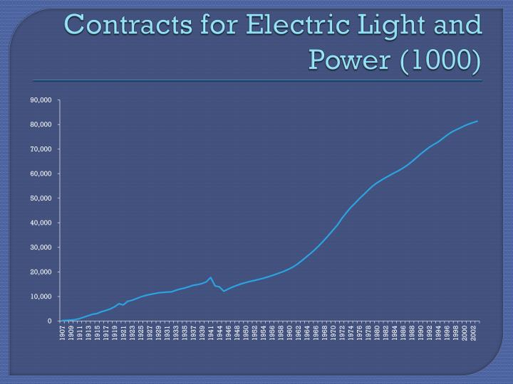 Contracts for Electric Light and Power (1000)