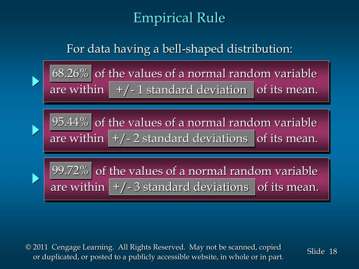 of the values of a normal random variable