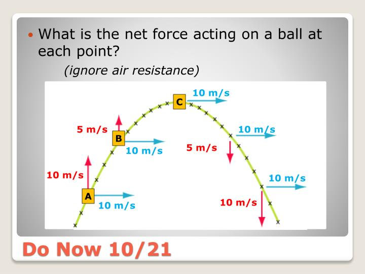 What is the net force acting on a ball at each point?