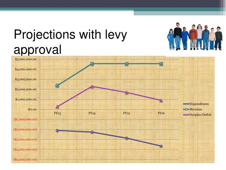 Projections with levy approval