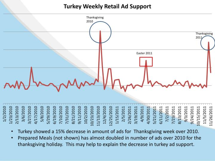 Turkey showed a 15% decrease in amount of ads for  Thanksgiving week over 2010.