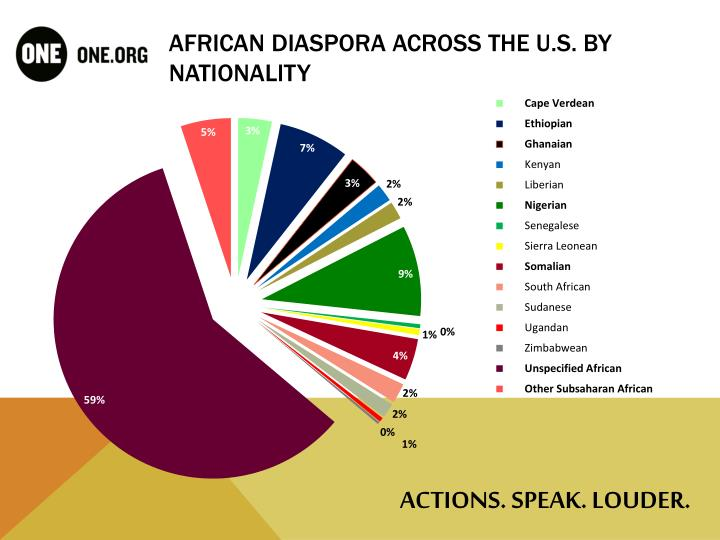 African diaspora across the u s by nationality