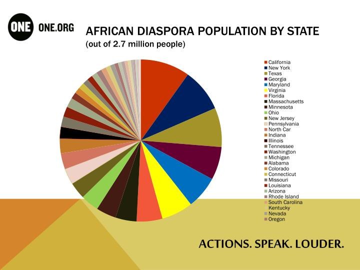 African diaspora population by state out of 2 7 million people