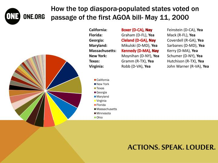 How the top diaspora-populated states voted on passage of the first AGOA bill