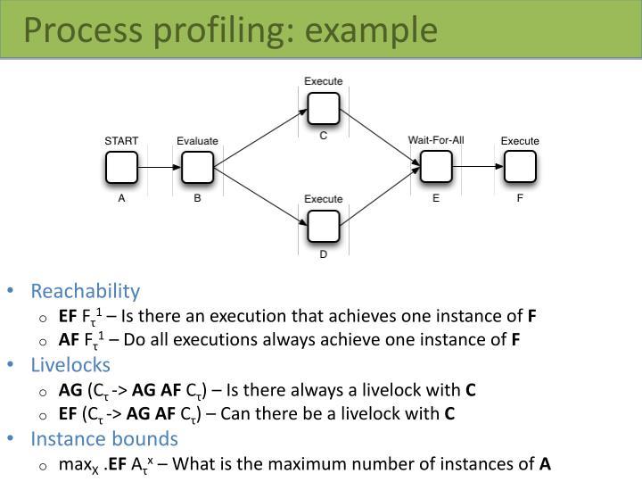Process profiling: example
