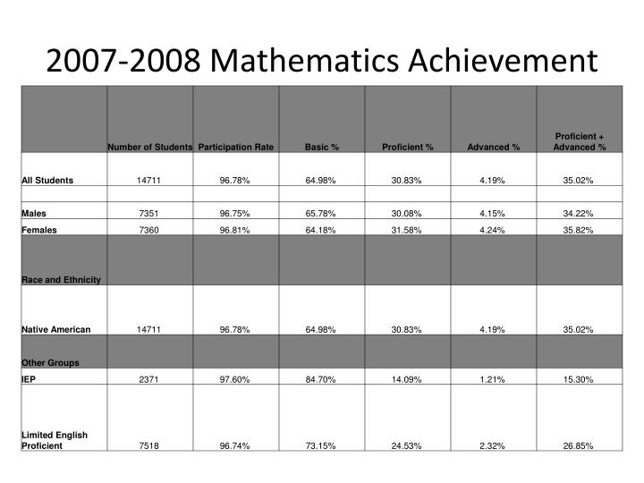2007-2008 Mathematics Achievement