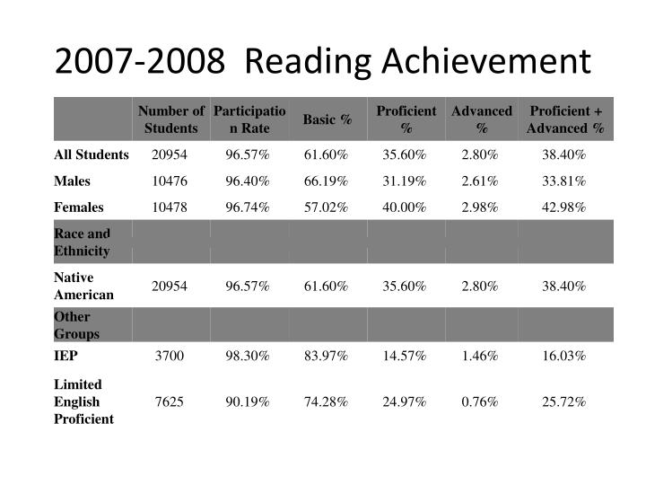2007-2008  Reading Achievement