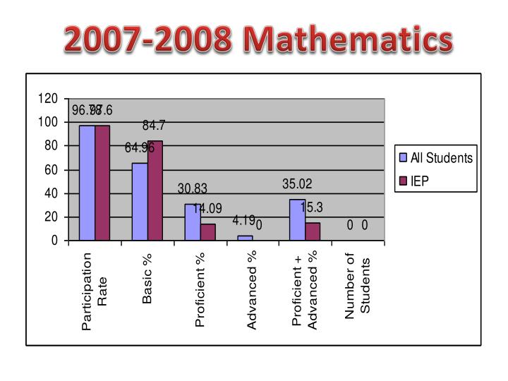 2007-2008 Mathematics